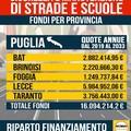Fondi economici in arrivo per la provincia Bat: circa 3 mln di euro da qui al 2032 arrivano dal Governo
