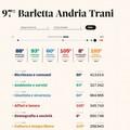 Qualità della vita, la provincia Bat tra le ultime in classifica